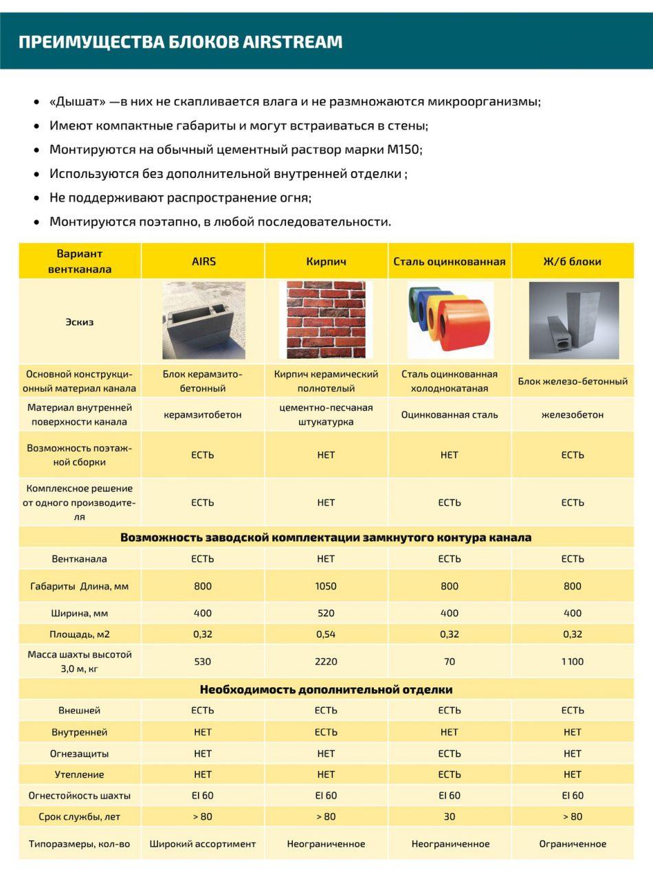 вентиляционные керамзитобетонные блоки
