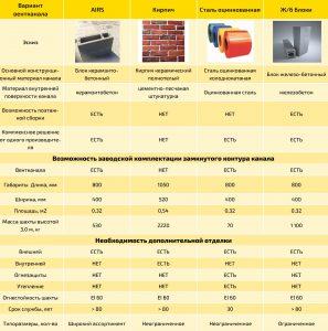 вентиляционные блоки цена