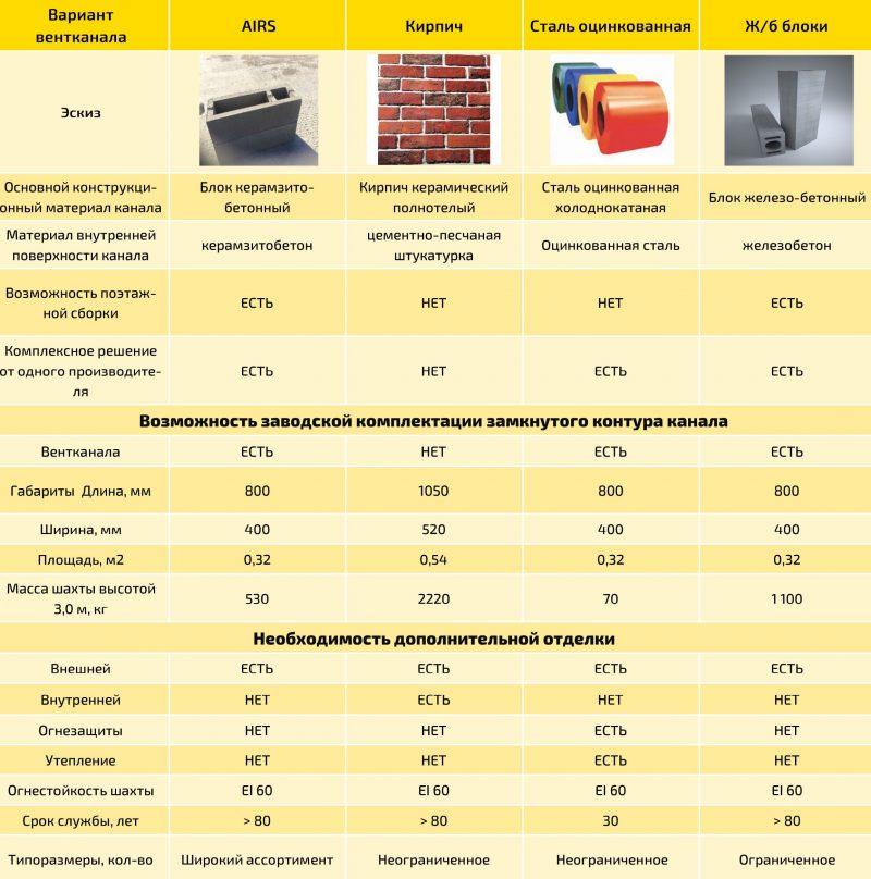 керамзитобетонные вентблоки